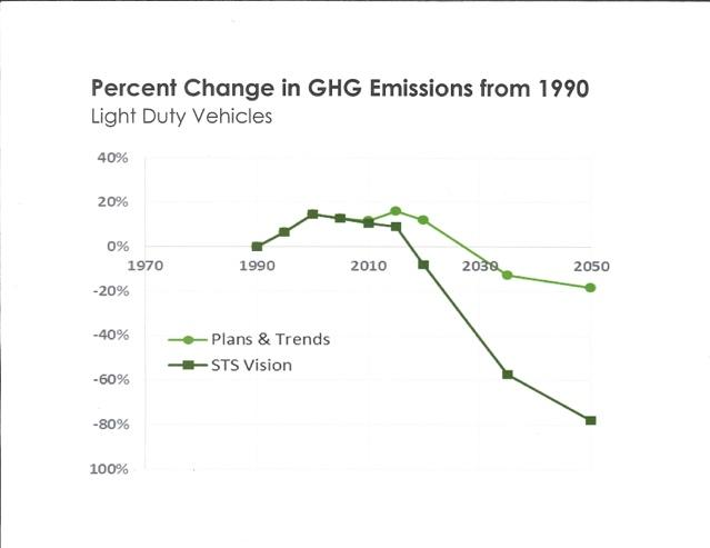 1990 Oregon GHG emission graph