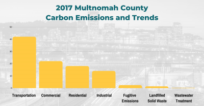 2017 Mult County GHG emissions graph (2)
