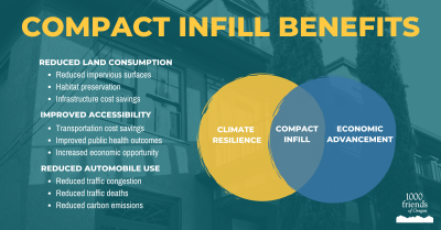 Compact infill benefits graphic